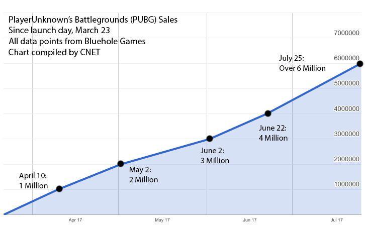 pubg-sales